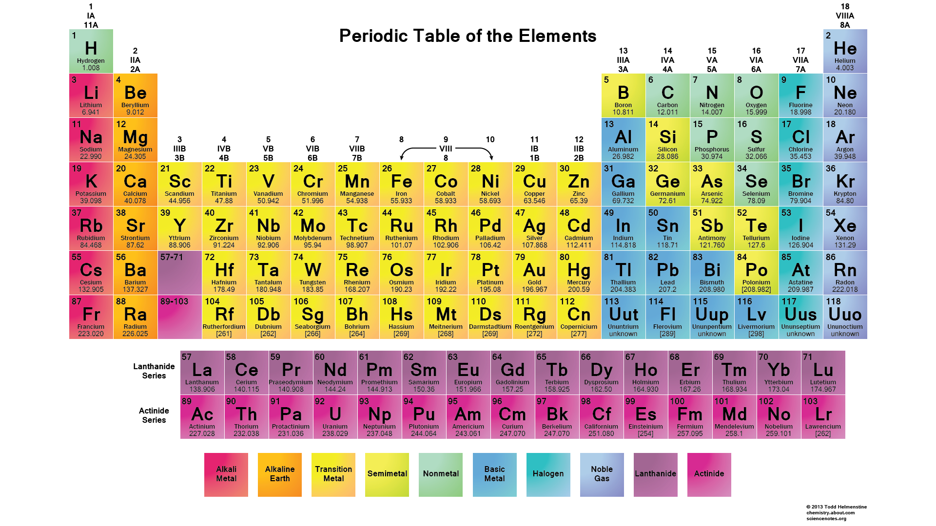 Unlocking the periodic table for Periodic table